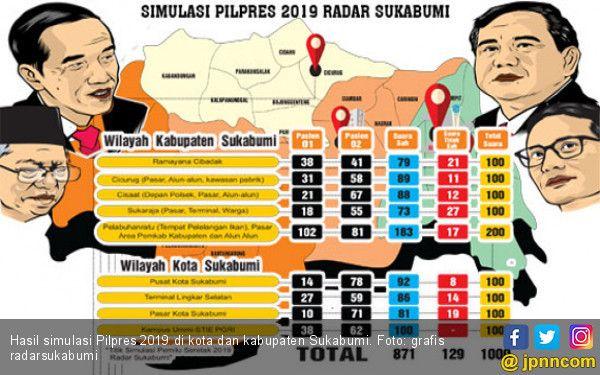 Hasil Simulasi Pilpres 2019 di Kota dan Kabupaten Sukabumi
