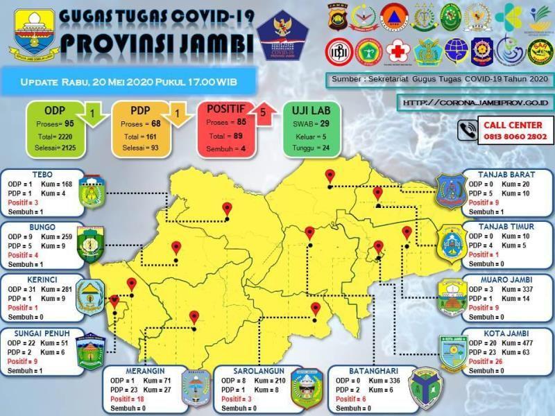 Update data Covid-19 Provinsi Jambi Rabu 20 May 2020