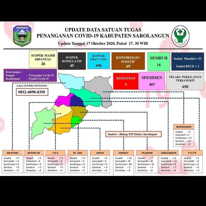 Update data Satgas penanganan Covid-19 Kabupaten Sarolangun 17 Oktober 2020