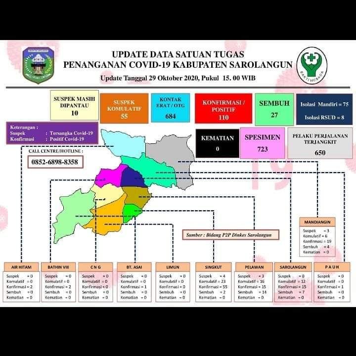 Update data Satuan Tugas Penanganan Covid-19 Kabupaten Sarolangun 29 Oktober 2020 pukul 15.00 WIB