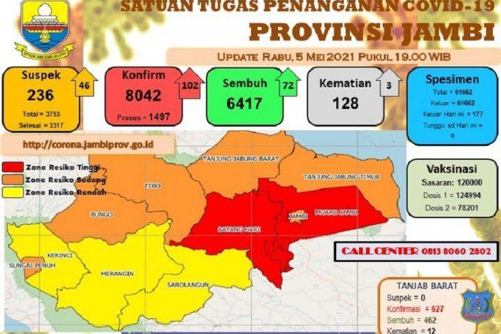 Perkembangan data pasien COVID-19 di Provinsi Jambi